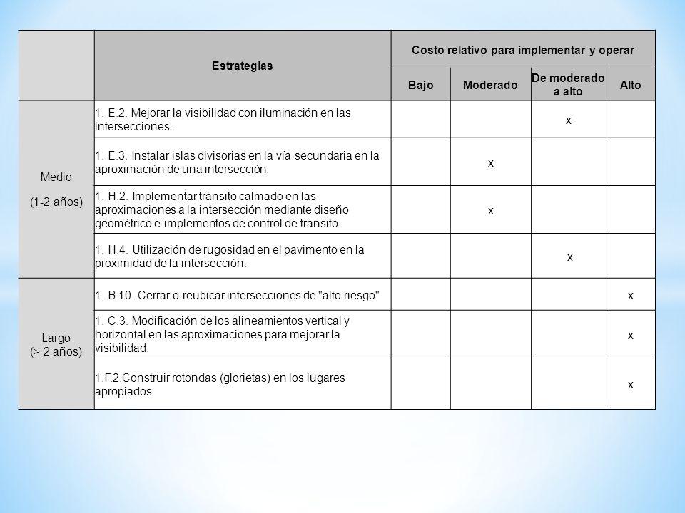 Estrategias Costo relativo para implementar y operar BajoModerado De moderado a alto Alto Medio (1-2 años) 1. E.2. Mejorar la visibilidad con iluminac
