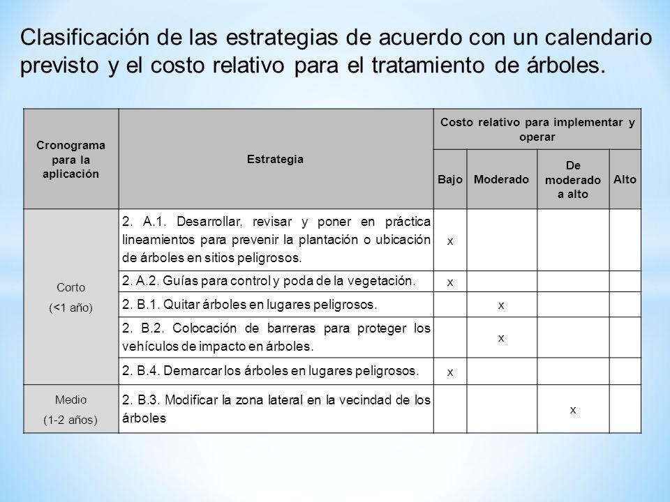 Cronograma para la aplicación Estrategia Costo relativo para implementar y operar BajoModerado De moderado a alto Alto Corto (<1 año) 2. A.1. Desarrol