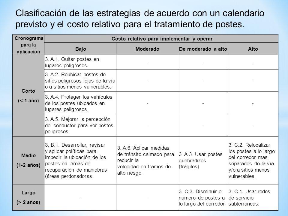 Clasificación de las estrategias de acuerdo con un calendario previsto y el costo relativo para el tratamiento de postes. Cronograma para la aplicació