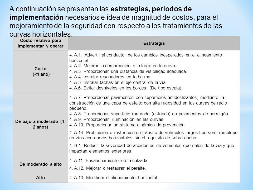 Costo relativo para implementar y operar Estrategia Corto (<1 año) 4. A.1. Advertir al conductor de los cambios inesperados en el alineamiento horizon