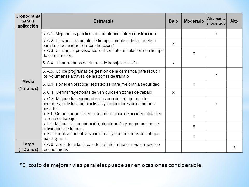 Medio (1-2 años) 5. A.1. Mejorar las prácticas de mantenimiento y construcciónx 5. A.2. Utilizar cerramiento de tiempo completo de la carretera para l