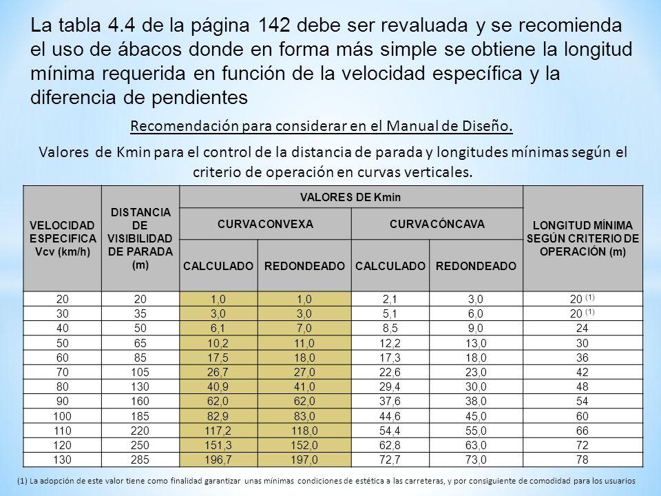 La tabla 4.4 de la página 142 debe ser revaluada y se recomienda el uso de ábacos donde en forma más simple se obtiene la longitud mínima requerida en