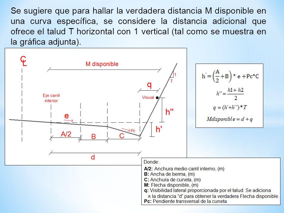 Se sugiere que para hallar la verdadera distancia M disponible en una curva específica, se considere la distancia adicional que ofrece el talud T hori