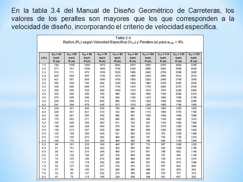 En la tabla 3.4 del Manual de Diseño Geométrico de Carreteras, los valores de los peraltes son mayores que los que corresponden a la velocidad de dise