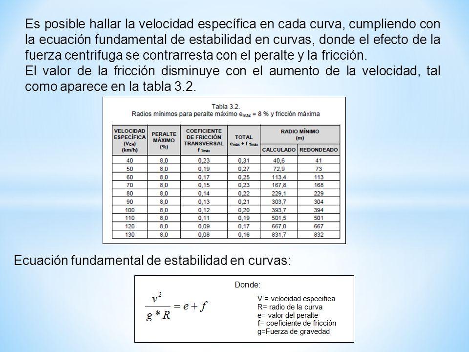 Es posible hallar la velocidad específica en cada curva, cumpliendo con la ecuación fundamental de estabilidad en curvas, donde el efecto de la fuerza