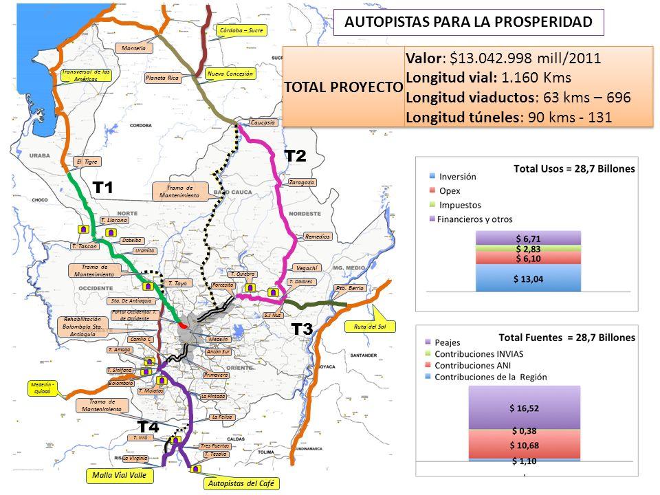 AUTOPISTAS PARA LA PROSPERIDAD Transversal de las Américas Nueva Concesión Malla Vial Valle Autopistas del Café Ruta del Sol El Tigre T. Llorona T. Ta