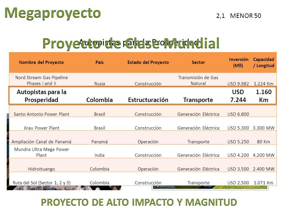 Ampliación el Canal de Panama USD$ 5.200 Hidroituango USD$3.500 13,04 billones = 72% = 1,4 veces= 48% = 2,1 veces Nombre del ProyectoPaísEstado del Pr