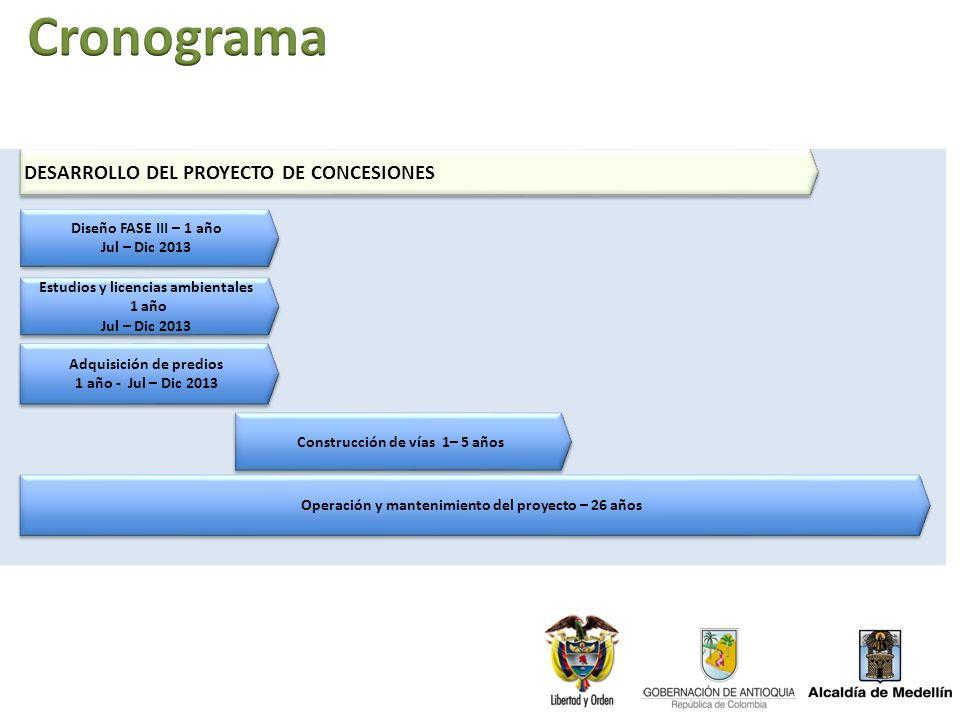 DESARROLLO DEL PROYECTO DE CONCESIONES Adquisición de predios 1 año - Jul – Dic 2013 Adquisición de predios 1 año - Jul – Dic 2013 Construcción de vía