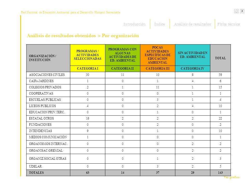 Red Nacional de Educación Ambiental para el Desarrollo Humano Sustentable X Análisis de resultados obtenidos ORGANIZACIÓN / INSTITUCIÓN PROGRAMAS / ACTIVIDADES SELECCIONADAS PROGRAMAS CON ALGUNAS ACTIVIDADES DE ED.