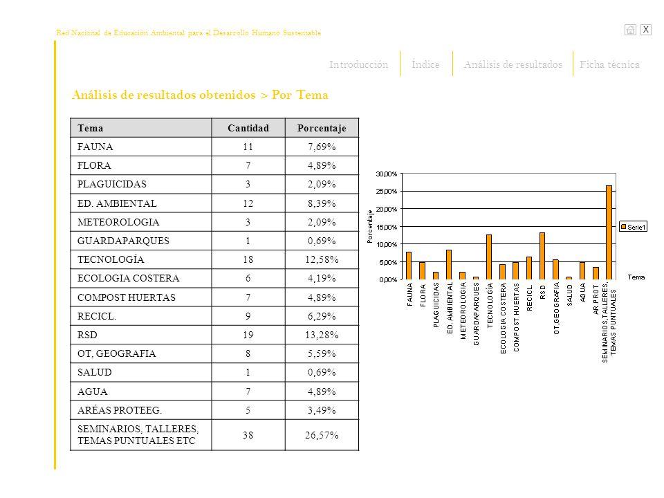 Red Nacional de Educación Ambiental para el Desarrollo Humano Sustentable X Análisis de resultados obtenidos> Por Tema TemaCantidadPorcentaje FAUNA117