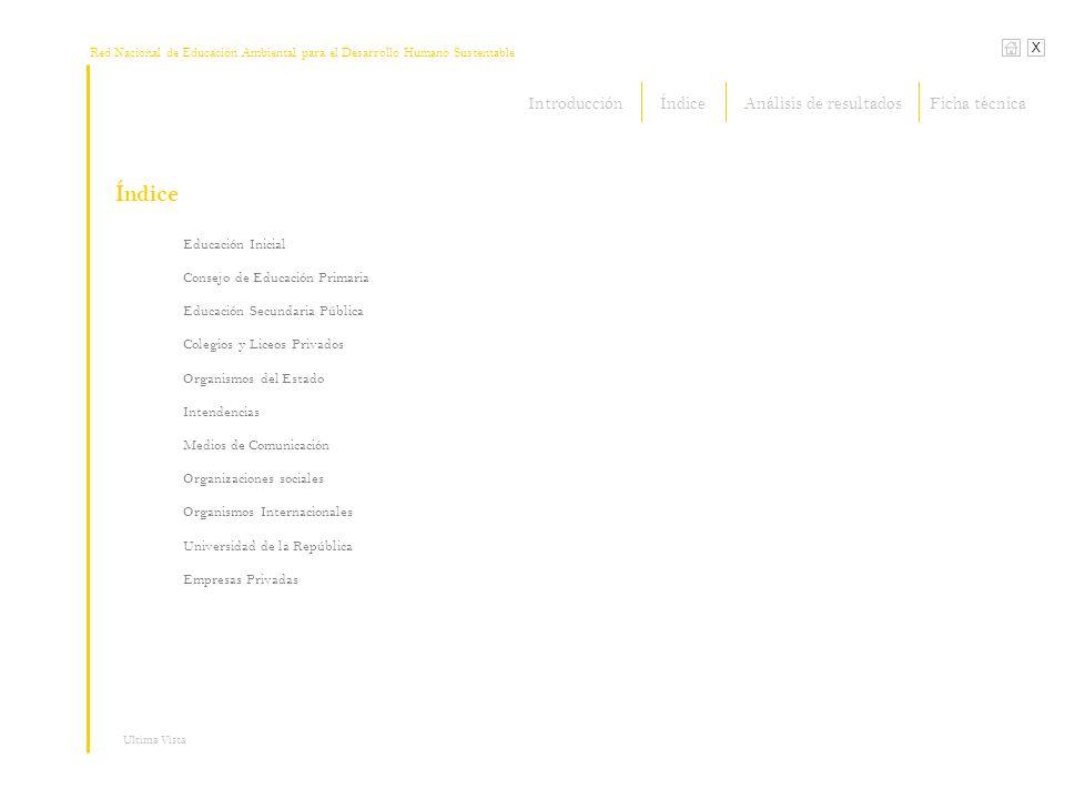Red Nacional de Educación Ambiental para el Desarrollo Humano Sustentable Índice X Ultima Vista Panadería Lo de Tere Educación Inicial Consejo de Educación Primaria Educación Secundaria Pública Colegios y Liceos Privados Organismos del Estado Intendencias Medios de Comunicación Organizaciones sociales Organismos Internacionales Universidad de la República Empresas Privadas IntroducciónÍndiceFicha técnicaAnálisis de resultados