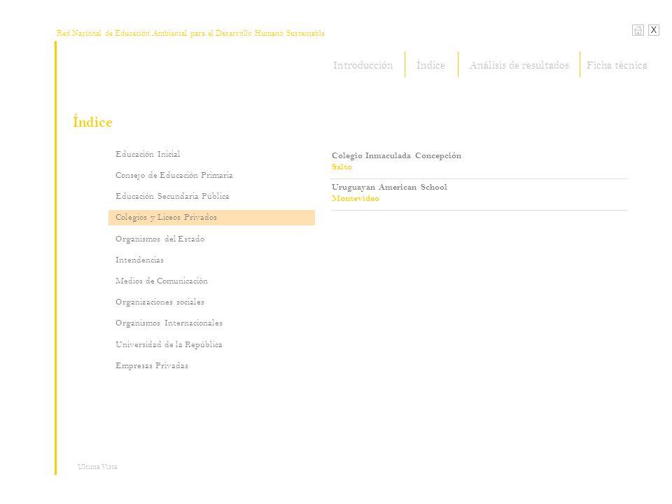 Red Nacional de Educación Ambiental para el Desarrollo Humano Sustentable Índice X Ultima Vista DINAMA MVOTMA PROBIDES Programa de Conservación de la Biodiversidad y Desarrollo Sustentable en los Humedales del Este ECOPLATA Apoyo a la Gestión Integrada de la Zona Costera Uruguaya Educación Inicial Consejo de Educación Primaria Educación Secundaria Pública Colegios y Liceos Privados Organismos del Estado Intendencias Medios de Comunicación Organizaciones sociales Organismos Internacionales Universidad de la República Empresas Privadas Plan Ceibal IntroducciónÍndiceFicha técnicaAnálisis de resultados