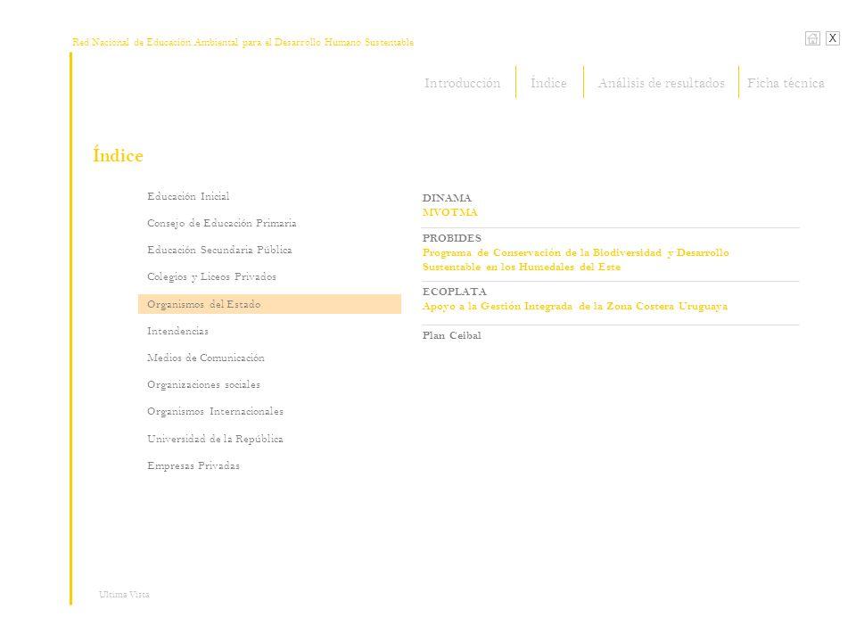 Red Nacional de Educación Ambiental para el Desarrollo Humano Sustentable Índice X Ultima Vista Intendencia Municipal de Montevideo Intendencia Municipal de Canelones Intendencia Municipal de Lavalleja Educación Inicial Consejo de Educación Primaria Educación Secundaria Pública Colegios y Liceos Privados Organismos del Estado Intendencias Medios de Comunicación Organizaciones sociales Organismos Internacionales Universidad de la República Empresas Privadas IntroducciónÍndiceFicha técnicaAnálisis de resultados