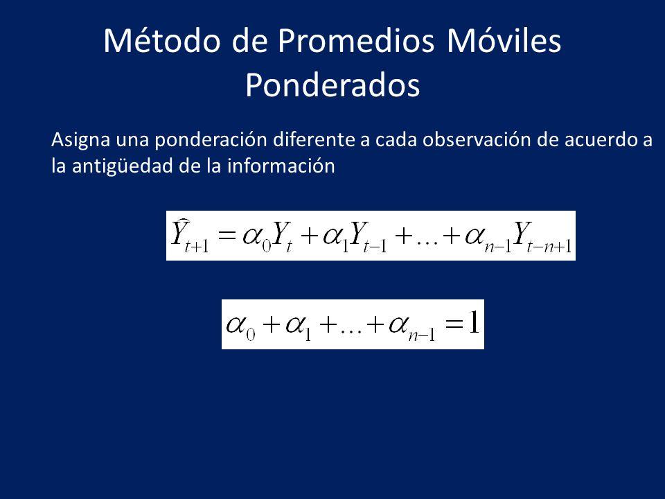Método de Promedios Móviles Ponderados Asigna una ponderación diferente a cada observación de acuerdo a la antigüedad de la información