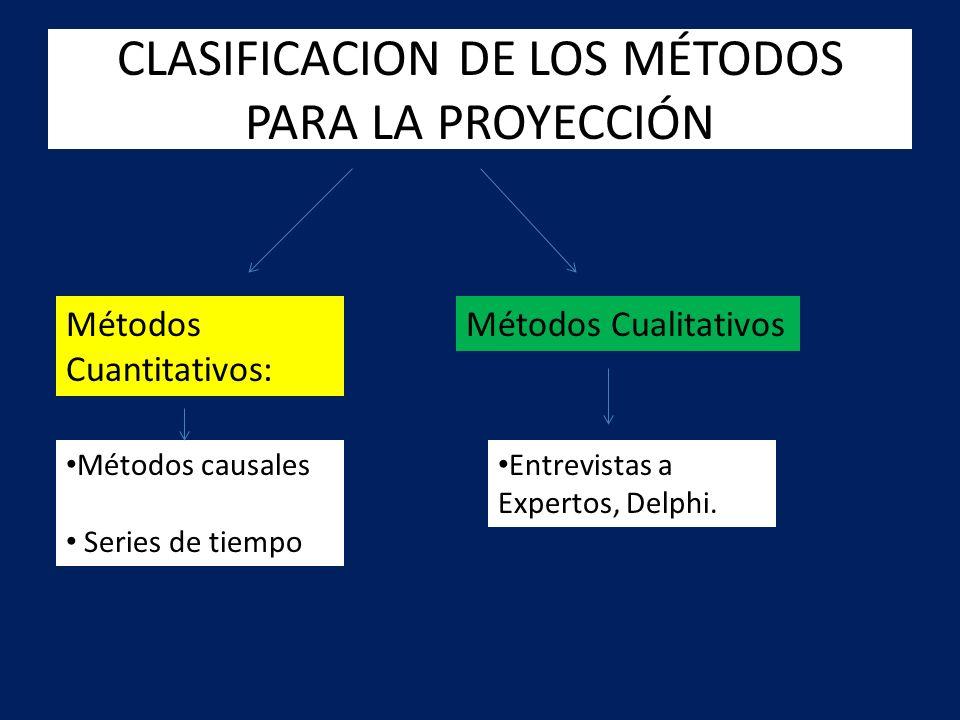 CLASIFICACION DE LOS MÉTODOS PARA LA PROYECCIÓN Métodos Cuantitativos: Métodos Cualitativos Métodos causales Series de tiempo Entrevistas a Expertos,