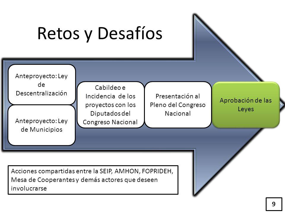 Retos y Desafíos Anteproyecto: Ley de Descentralización Anteproyecto: Ley de Municipios Cabildeo e Incidencia de los proyectos con los Diputados del C
