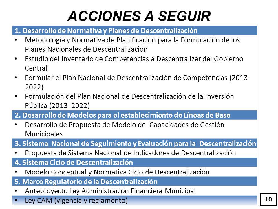1. Desarrollo de Normativa y Planes de Descentralización Metodología y Normativa de Planificación para la Formulación de los Planes Nacionales de Desc