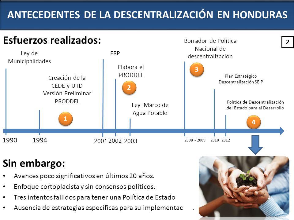 ANTECEDENTES DE LA DESCENTRALIZACIÓN EN HONDURAS Esfuerzos realizados: Sin embargo: Avances poco significativos en últimos 20 años. Enfoque cortoplaci