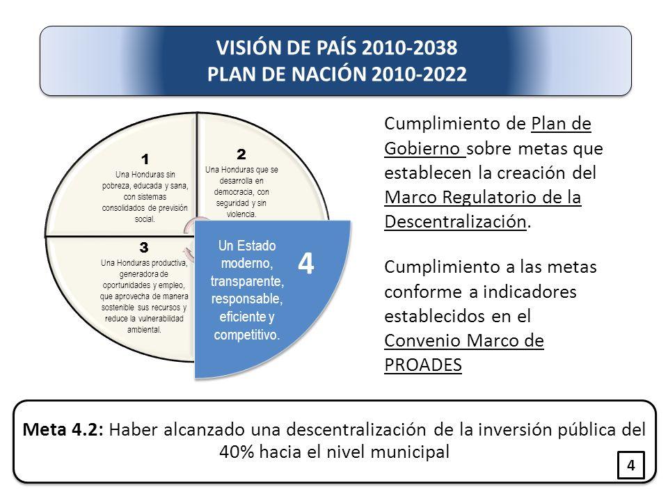 Meta 4.2: Haber alcanzado una descentralización de la inversión pública del 40% hacia el nivel municipal 1 Una Honduras sin pobreza, educada y sana, con sistemas consolidados de previsión social.