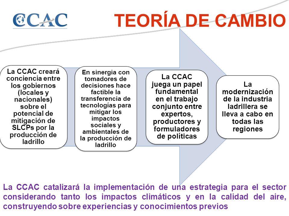 La CCAC creará conciencia entre los gobiernos (locales y nacionales) sobre el potencial de mitigación de SLCPs por la producción de ladrillo En sinergia con tomadores de decisiones hace factible la transferencia de tecnologías para mitigar los impactos sociales y ambientales de la producción de ladrillo La CCAC juega un papel fundamental en el trabajo conjunto entre expertos, productores y formuladores de políticas La modernización de la industria ladrillera se lleva a cabo en todas las regiones La CCAC catalizará la implementación de una estrategia para el sector considerando tanto los impactos climáticos y en la calidad del aire, construyendo sobre experiencias y conocimientos previos TEORÍA DE CAMBIO