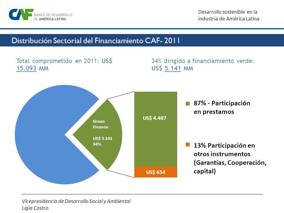 Vicepresidencia de Desarrollo Social y Ambiental Ligia Castro Desarrollo sostenible en la industria de América Latina Green Finance US$ 5.141 34% US$