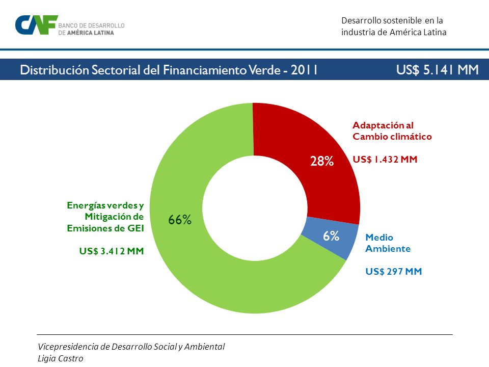 Vicepresidencia de Desarrollo Social y Ambiental Ligia Castro Desarrollo sostenible en la industria de América Latina 28% Medio Ambiente US$ 297 MM Ad