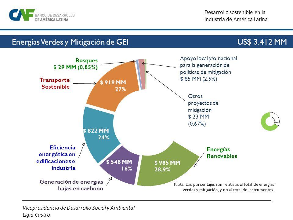 Vicepresidencia de Desarrollo Social y Ambiental Ligia Castro Desarrollo sostenible en la industria de América Latina Energías Verdes y Mitigación de