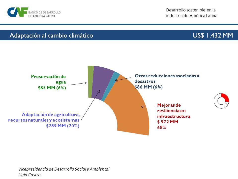 Vicepresidencia de Desarrollo Social y Ambiental Ligia Castro Desarrollo sostenible en la industria de América Latina Mejoras de resiliencia en infrae