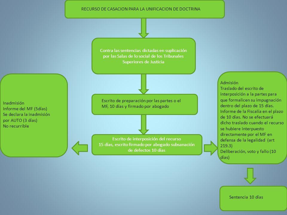 RECURSO DE CASACION PARA LA UNIFICACION DE DOCTRINA Contra las sentencias dictadas en suplicación por las Salas de lo social de los Tribunales Superio