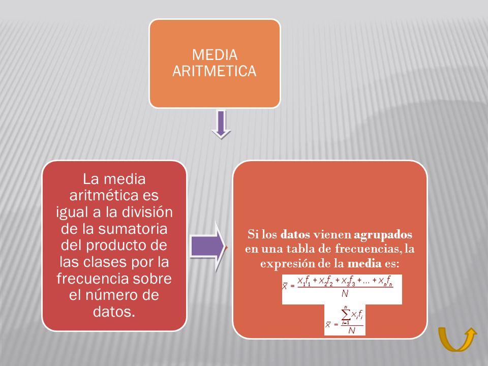 MEDIA ARITMETICA Si los datos vienen agrupados en una tabla de frecuencias, la expresión de la media es: La media aritmética es igual a la división de