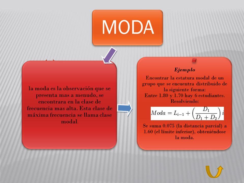 MODA Ejemplo Encontrar la estatura modal de un grupo que se encuentra distribuido de la siguiente forma: Entre 1.80 y 1.70 hay 6 estudiantes. Resolvie