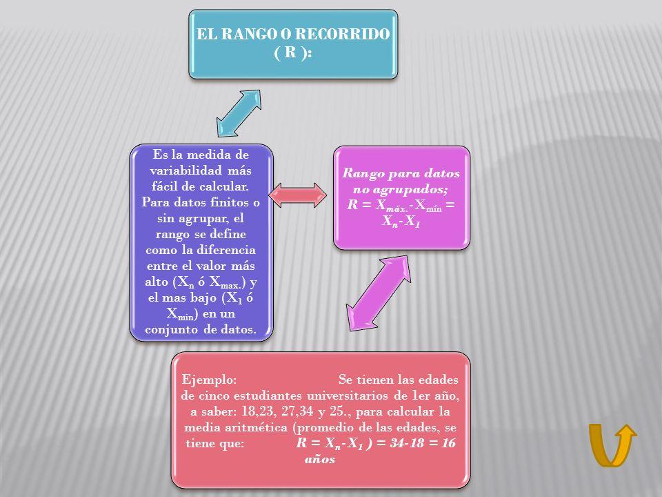 EL RANGO O RECORRIDO ( R ): Es la medida de variabilidad más fácil de calcular. Para datos finitos o sin agrupar, el rango se define como la diferenci