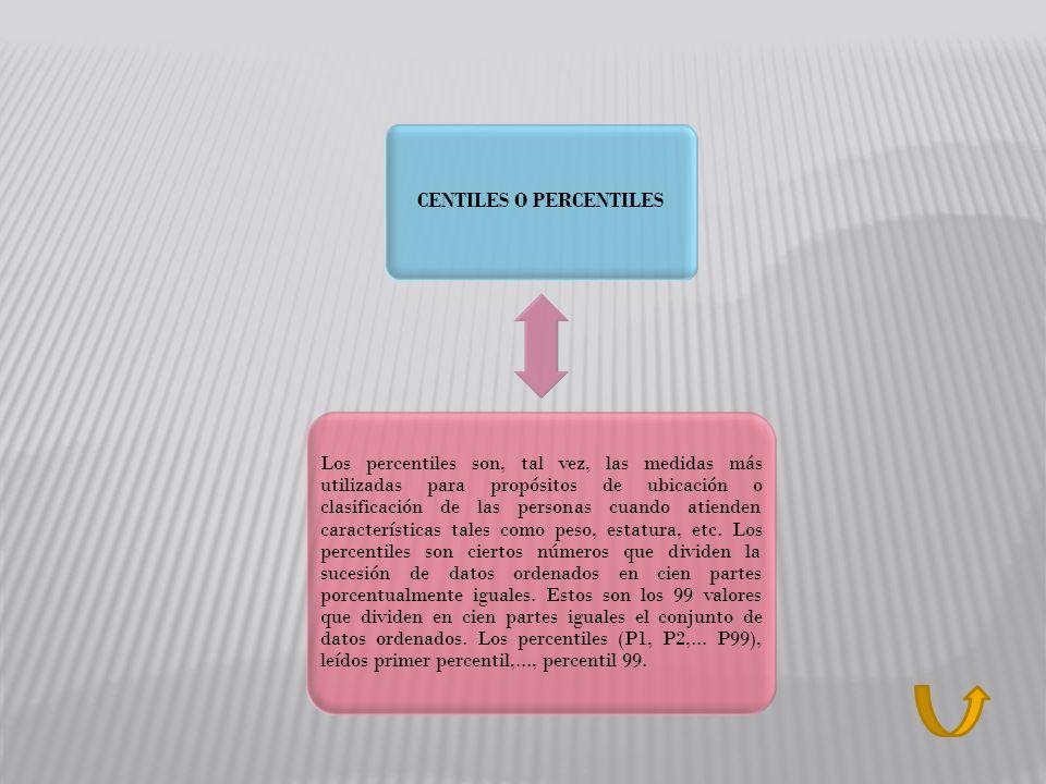 CENTILES O PERCENTILES Los percentiles son, tal vez, las medidas más utilizadas para propósitos de ubicación o clasificación de las personas cuando at
