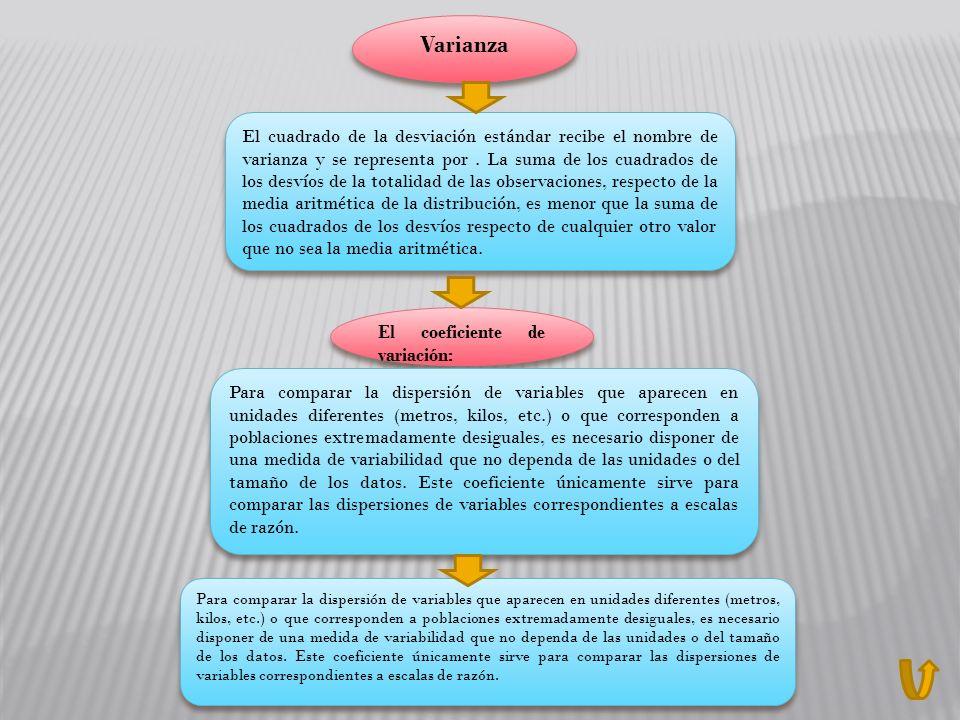 El cuadrado de la desviación estándar recibe el nombre de varianza y se representa por. La suma de los cuadrados de los desvíos de la totalidad de las