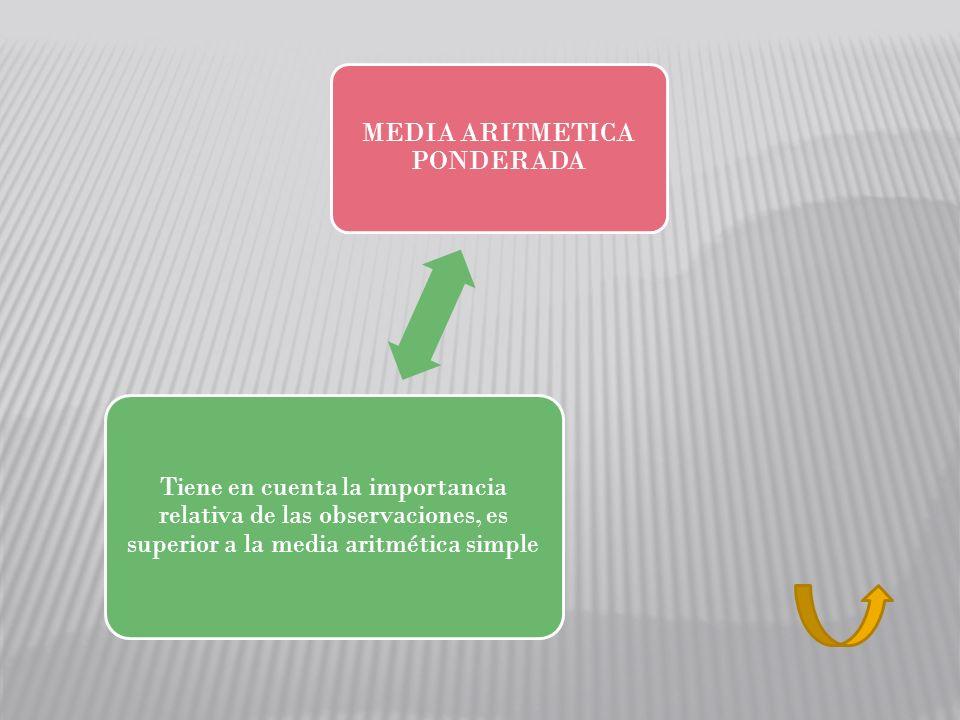 MEDIA ARITMETICA PONDERADA Tiene en cuenta la importancia relativa de las observaciones, es superior a la media aritmética simple
