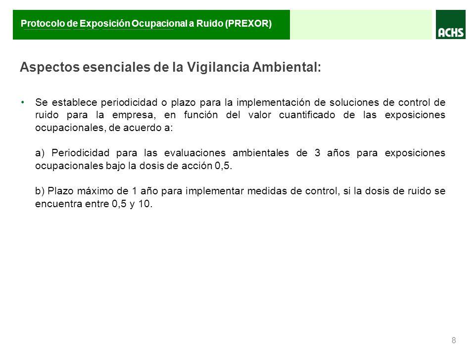 ________ __ __ ____________ Protocolo de Exposición Ocupacional a Ruido (PREXOR) Aspectos esenciales de la Vigilancia Ambiental: 8 Se establece period