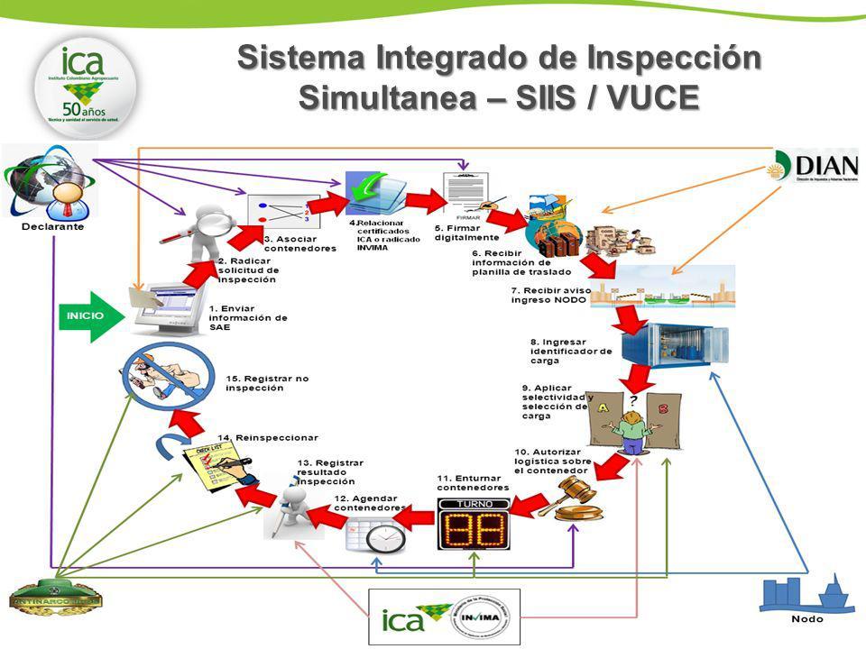 Sistema Integrado de Inspección Simultanea – SIIS / VUCE