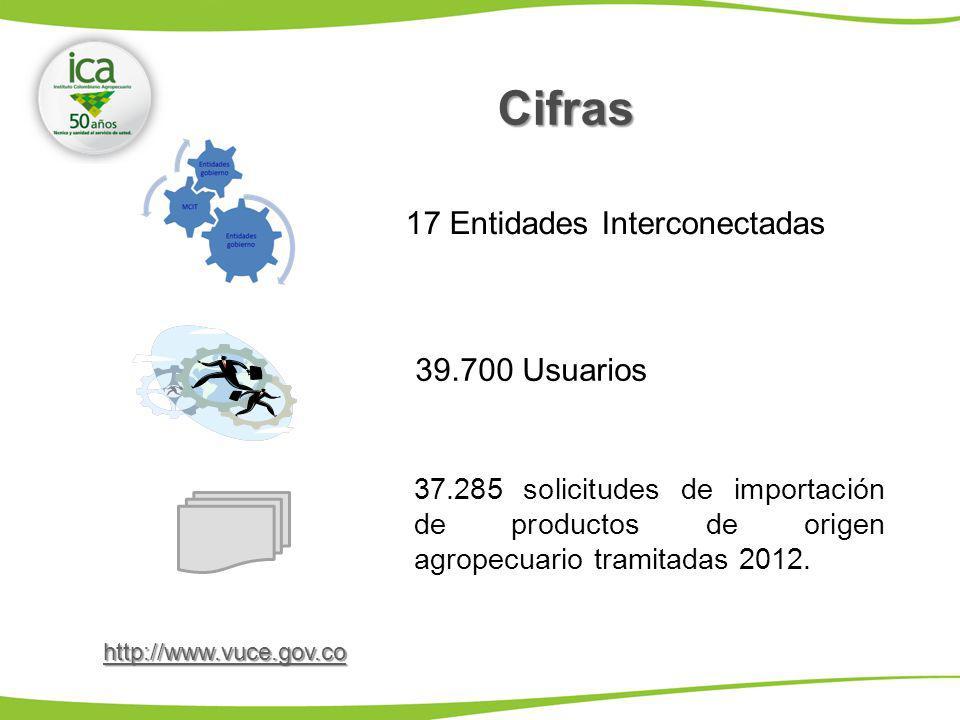 39.700 Usuarios 17 Entidades Interconectadas Cifras 37.285 solicitudes de importación de productos de origen agropecuario tramitadas 2012. http://www.