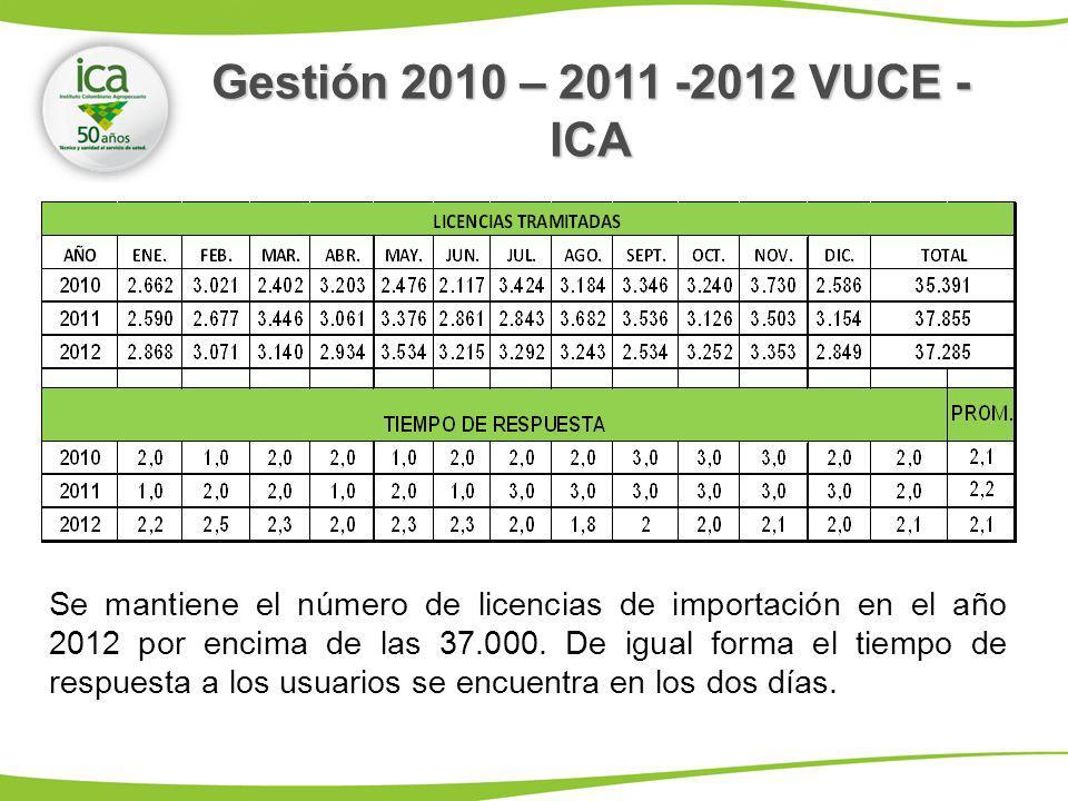 Se mantiene el número de licencias de importación en el año 2012 por encima de las 37.000. De igual forma el tiempo de respuesta a los usuarios se enc