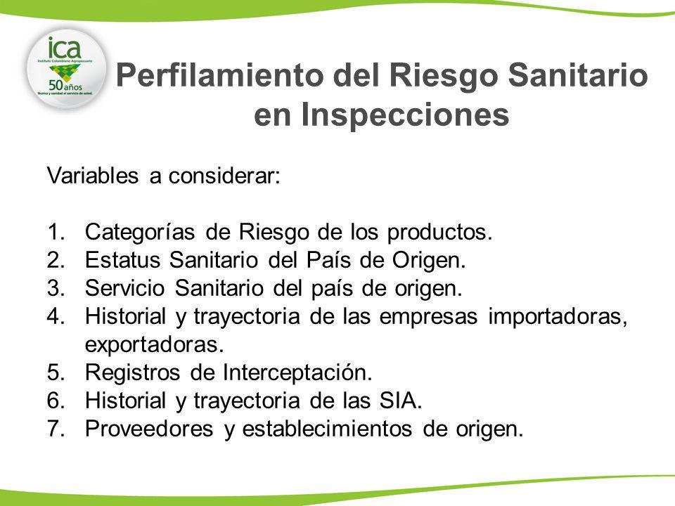 Perfilamiento del Riesgo Sanitario en Inspecciones Variables a considerar: 1.Categorías de Riesgo de los productos. 2.Estatus Sanitario del País de Or