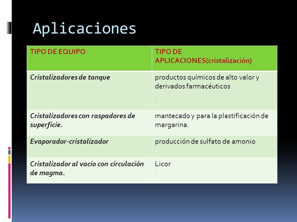 Aplicaciones TIPO DE EQUIPOTIPO DE APLICACIONES(cristalización) Cristalizadores de tanqueproductos químicos de alto valor y derivados farmacéuticos Cristalizadores con raspadores de superficie.