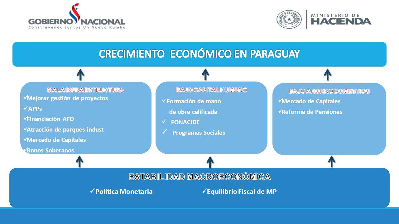 Politica Monetaria Equilibrio Fiscal de MP Mejorar gestión de proyectos APPs Financiación AFD Atracción de parques indust Mercado de Capitales Bonos S
