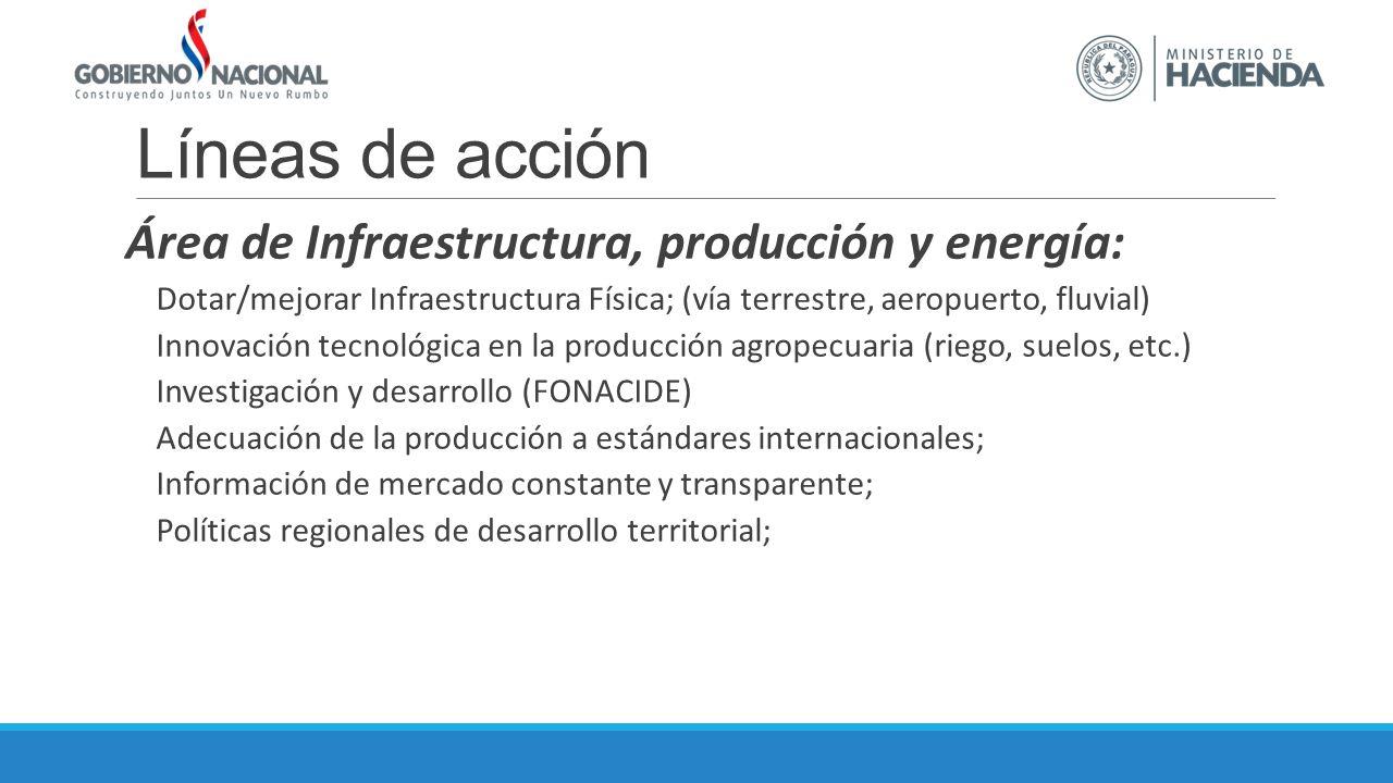 Líneas de acción Área de Infraestructura, producción y energía: Dotar/mejorar Infraestructura Física; (vía terrestre, aeropuerto, fluvial) Innovación tecnológica en la producción agropecuaria (riego, suelos, etc.) Investigación y desarrollo (FONACIDE) Adecuación de la producción a estándares internacionales; Información de mercado constante y transparente; Políticas regionales de desarrollo territorial;