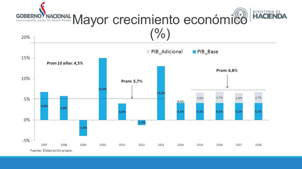 Mayor crecimiento económico (%) Fuente: Elaboración propia. Prom: 5,7% Prom: 6,8% Prom 10 años: 4,5%