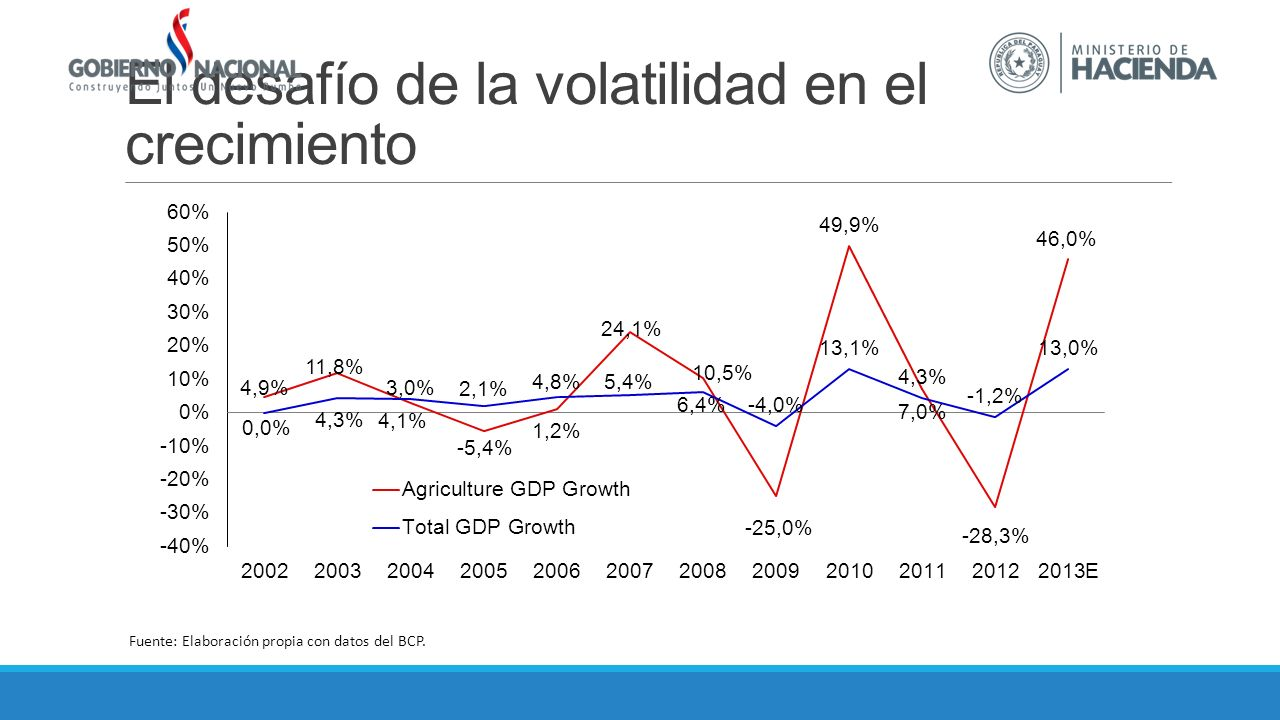 El desafío de la volatilidad en el crecimiento Fuente: Elaboración propia con datos del BCP.