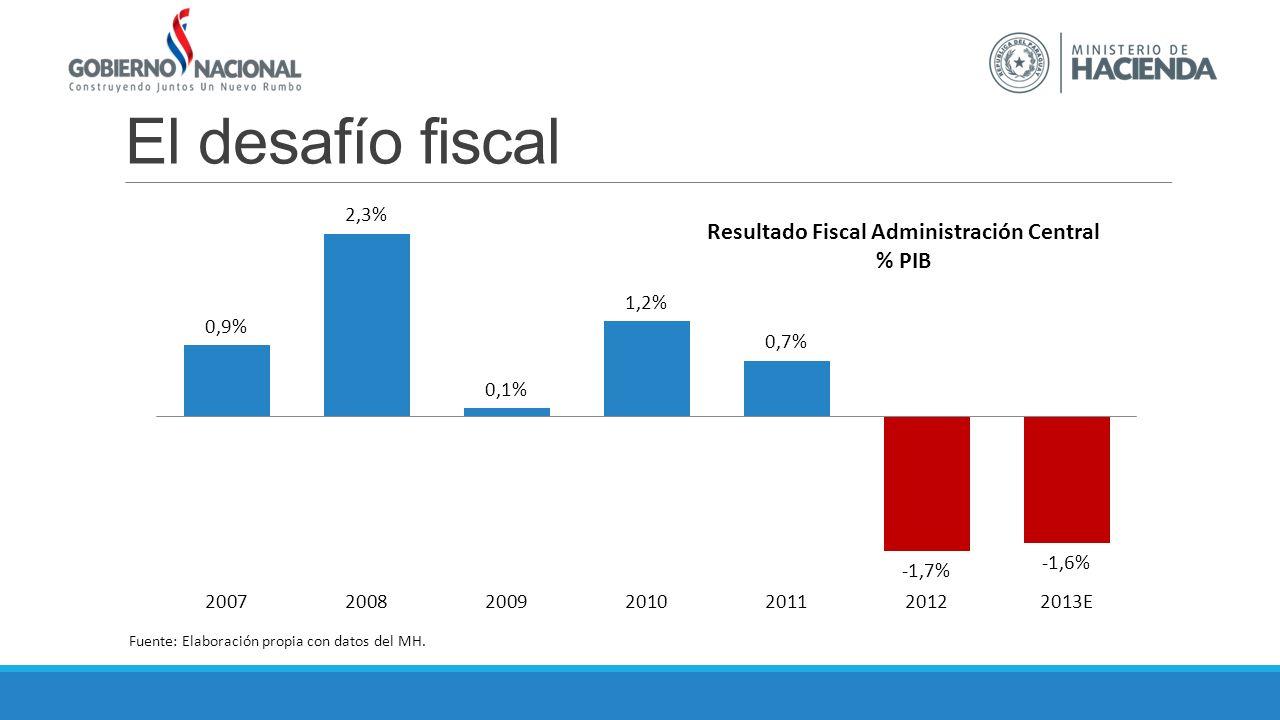 El desafío fiscal Fuente: Elaboración propia con datos del MH.