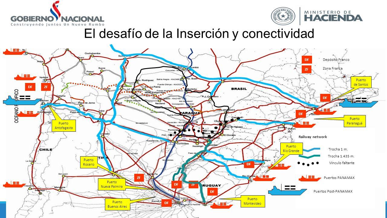 El desafío de la Inserción y conectividad Railway network Trocha 1 m. Trocha 1.435 m. Vínculo faltante Puertos PANAMAX Puertos Post-PANAMAX DF ZF DF Z
