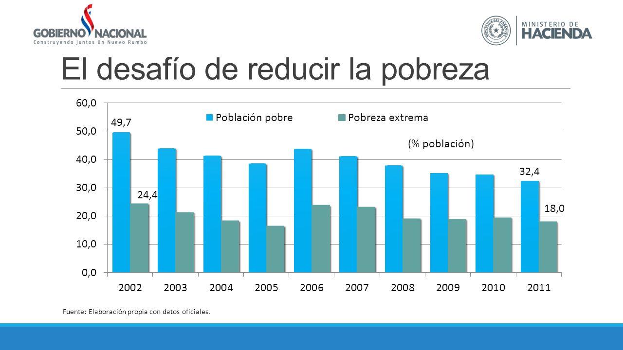 El desafío de reducir la pobreza Fuente: Elaboración propia con datos oficiales.