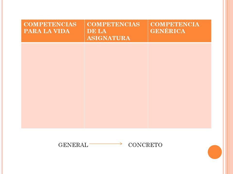 COMPETENCIAS PARA LA VIDA COMPETENCIAS DE LA ASIGNATURA COMPETENCIA GENÉRICA GENERALCONCRETO