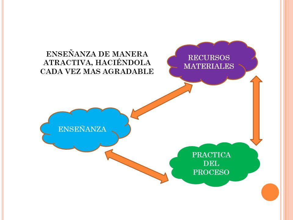 ENSEÑANZA DE MANERA ATRACTIVA, HACIÉNDOLA CADA VEZ MAS AGRADABLE ENSEÑANZA RECURSOS MATERIALES PRACTICA DEL PROCESO
